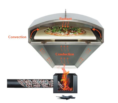 green mountain pizza oven for sale online from an authorized gmg dealer