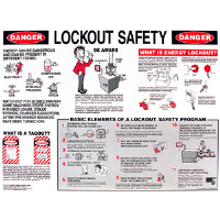 "Brady 45636 18"" x 24"" Laminated Lockout Awareness Poster"
