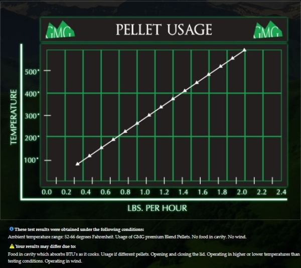 Green Mountain Grill Pellets Online | GMG BBQ Pellet Usage